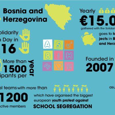 AsuBiH Bosnien und Herzegowina