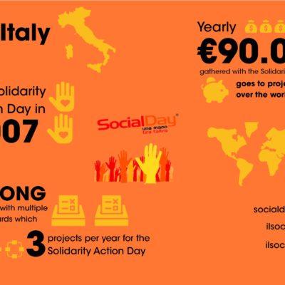 Social Day Italy