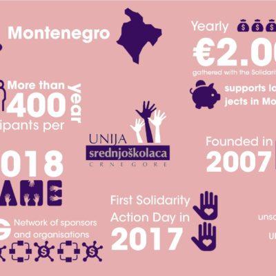 UNSC Montenegro
