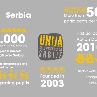 UNSS Serbien